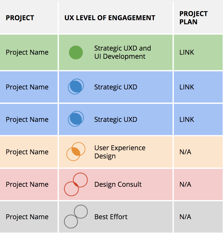Levels applied to projects - a column for project name, level, and link to project plan