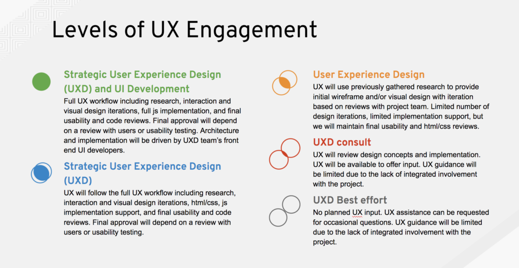 UXD Levels of Engagement